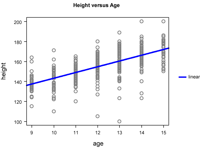 Scatter plot of heights versus ages for about 460 school students