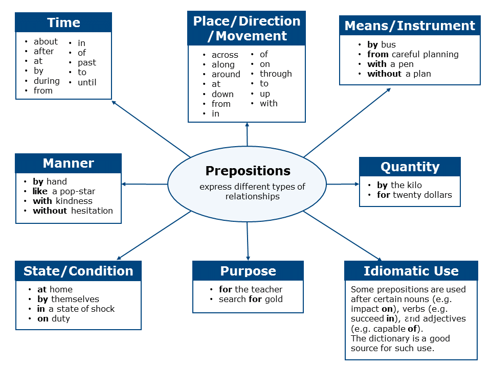 complete list of prepositions and their uses pdf